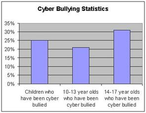 How Many Kids Get Cyber Bullied A Year